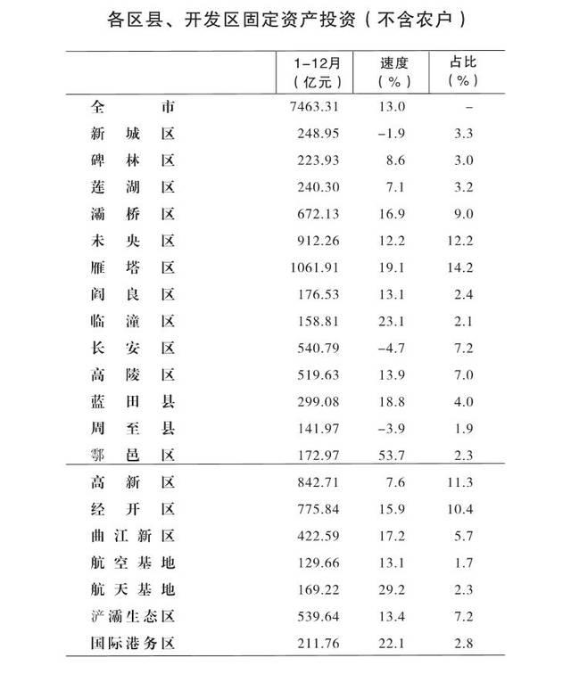 2021年第一季度西安各区县GDP_2021年一季度重庆各区县GDP出炉,渝北遥遥领先坡区第二江北第三