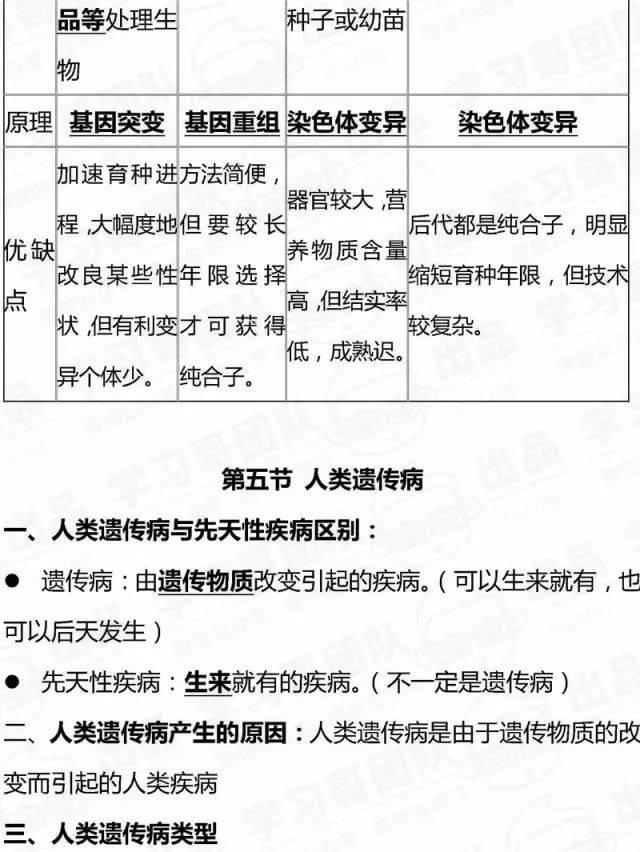 生物【高中汇总知识点】全总结&高中全部v生物必考条件生物入学武汉图片