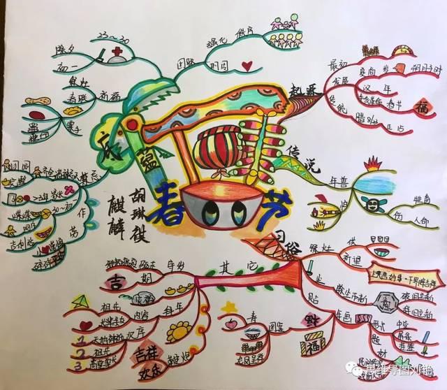思维导图画春节