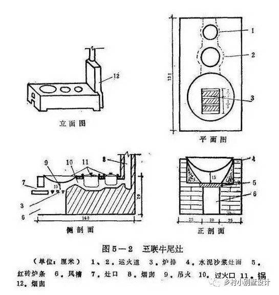 好用省钱节能的农村柴火灶台怎么设计?尺寸多少合适?图片