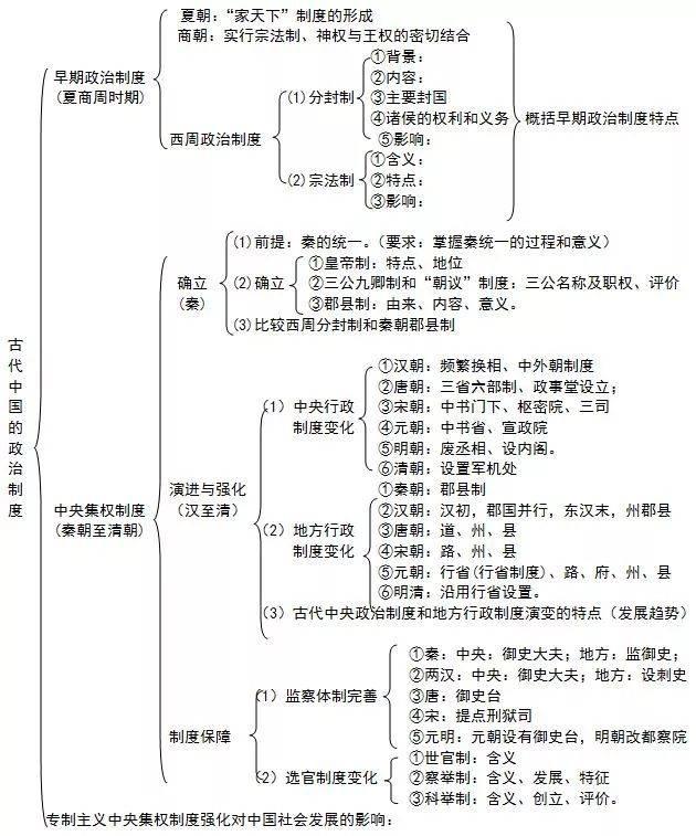 【超级干货】高中9科校服高中图全汇总!贵州的体系知识的图片