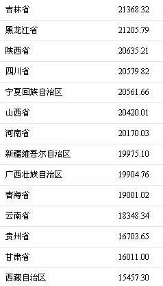 北京人均年收入_印度人均年收入