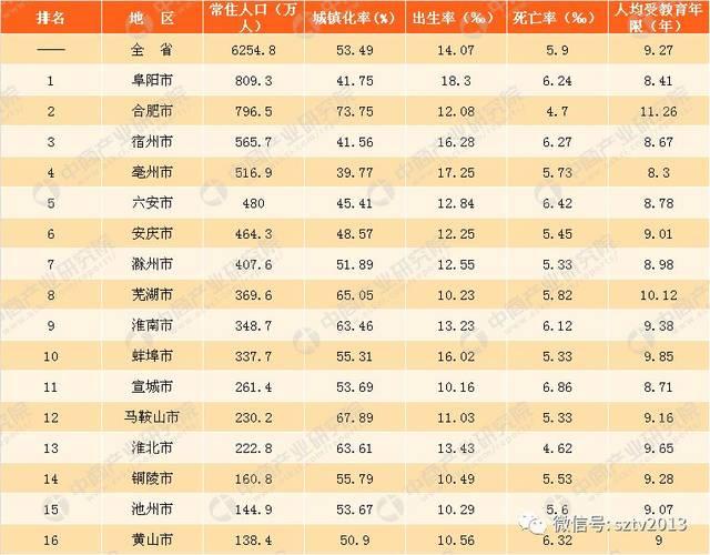 安徽省县人口排名2021_安徽省105个县级行政区人口排名,你的家乡有多少人