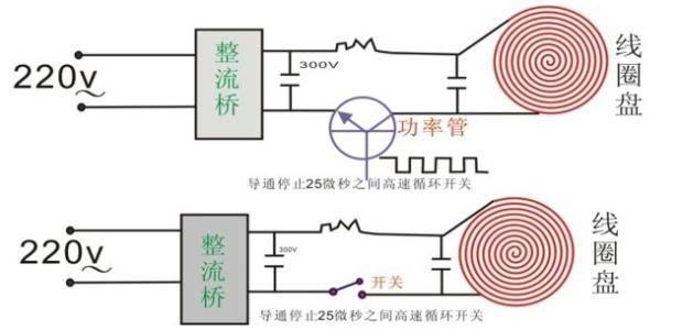 2,led基板组件坏 换led基板组件 五,未置锅,指示灯亮,不加热 1,热敏