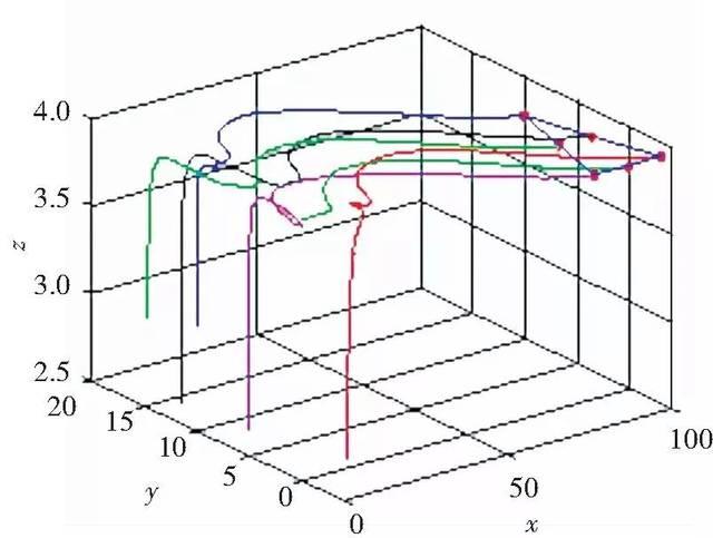 (d)V字形编队飞行虚拟室景图 图12 六架无人机编队飞行MATLAB仿真图与虚拟室景图 Fig.12 MATLAB simulation diagram and virtual room view of six unmanned aerial vehicles formation flight 4)自主开发的多无人机编队分布式实物系统仿真平台。多无人机实物仿真平台结构图见图13,室内编队飞行图如图14所示。整个系统由室内定位系统、多无人机、ZigBee无线传输以及地面站组成。首先室内定位系统借助红外摄