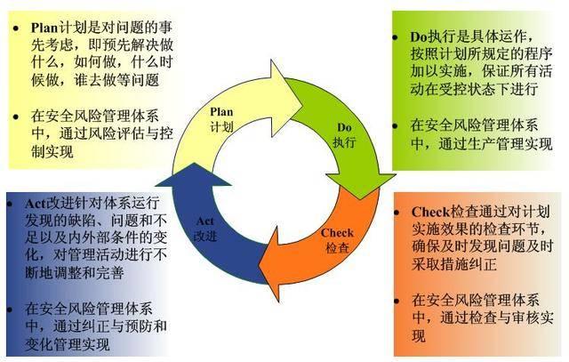 工具四,有效管理的pdca原则
