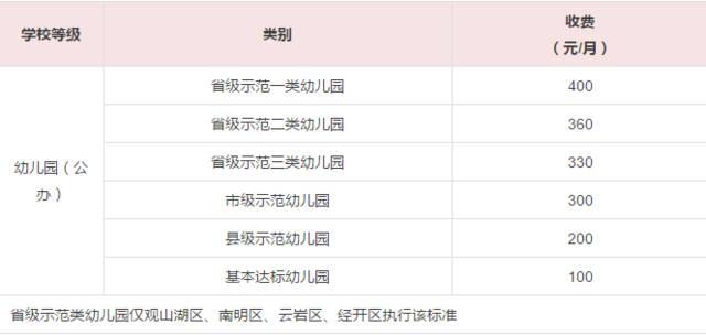 贵阳市学前~高中收费、民办公办一览表,最少竟电梯作文高中图片