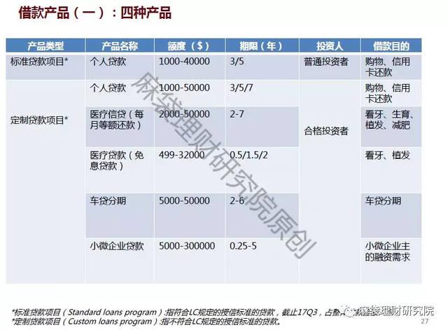 美国网贷监管促lending club三度转型(下篇)