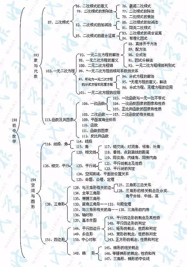 知识框架|初中数学知识结构图-教育频道-手机搜狐