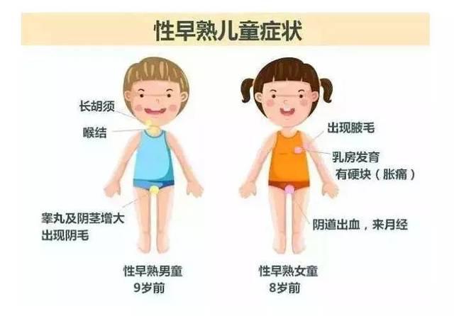 成人小�9.�9�`_开头提到的9岁小姑娘,其实已经发育很久了, 家长为此一直带她求医,吃