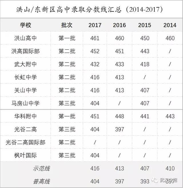 武汉洪山,东新结构排行榜,你的分数适合上哪一所?高中知识高中化学框架图片