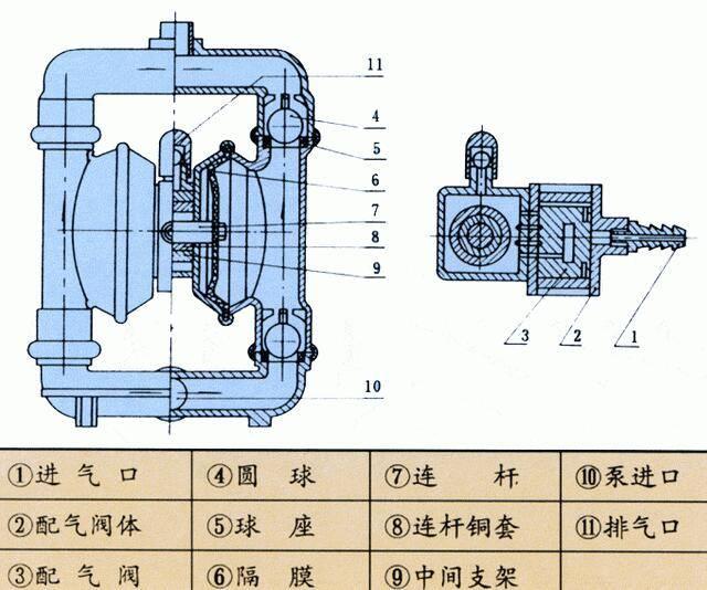 气动隔膜泵发动机温度过高的原因图片