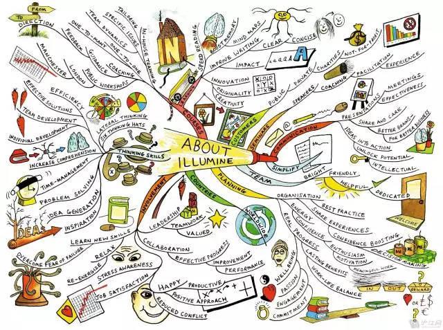 在今天的团购开始之前,先给大家看一些小学生画的漂亮思维导图吧.