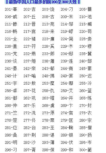青海姓氏人口排行榜_最新的人口姓氏排行榜,前三百的姓氏你排第几