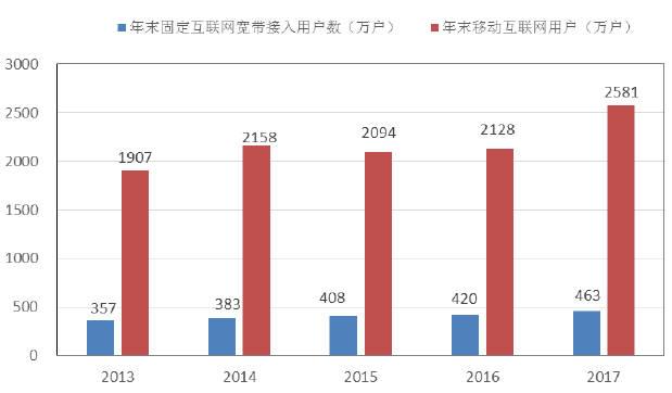 深圳gdp发展数据图_广东省上半年GDP增幅 深圳领先汕尾垫底