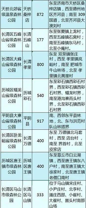 再上6天班就逛逛啦!假期放假丹东这33个森林公园高中济南的东港图片