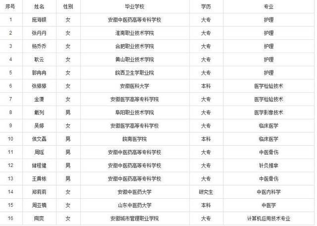 2018长丰县中医院自主招聘拟录取人员公示