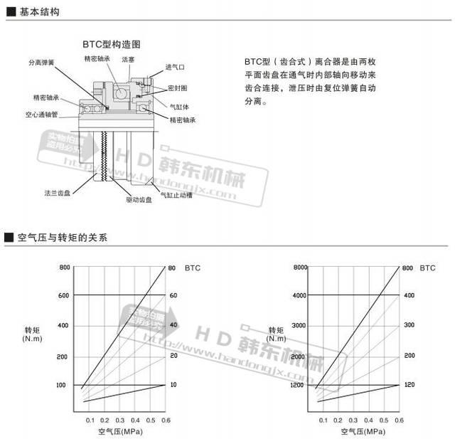 一,齿式(齿形)气动离合器btc工作原理及结构图 1.图片