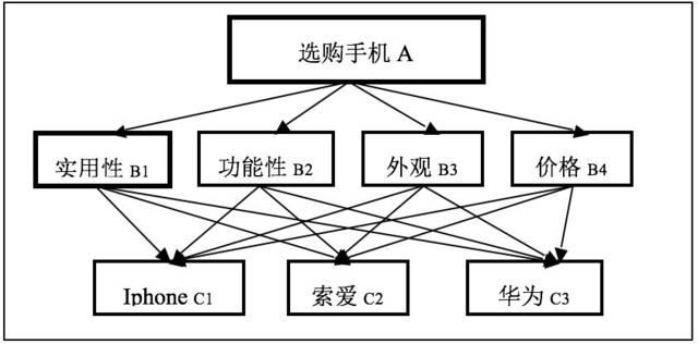 >>>>  解决步骤: 图1 选购手机层次结构图 2.