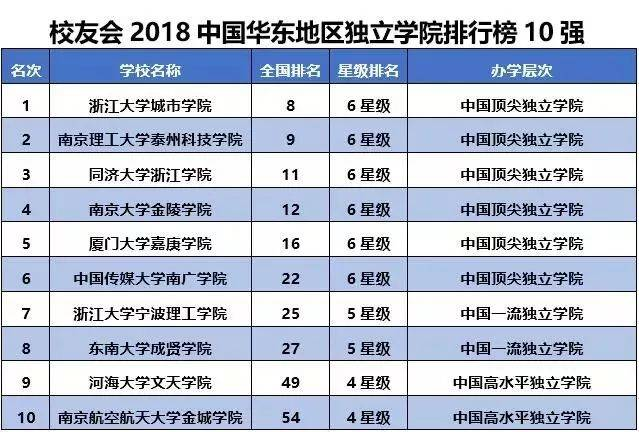 2018大学排行榜_2018中国各地区大学综合竞争力排行榜,北京苏沪前三