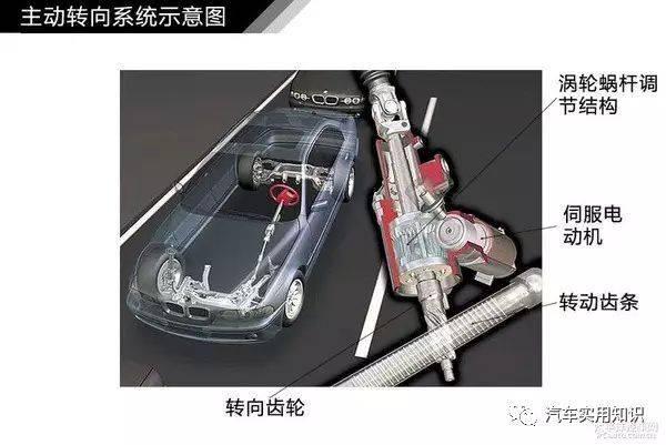 简单通俗易懂 图解汽车转向系统