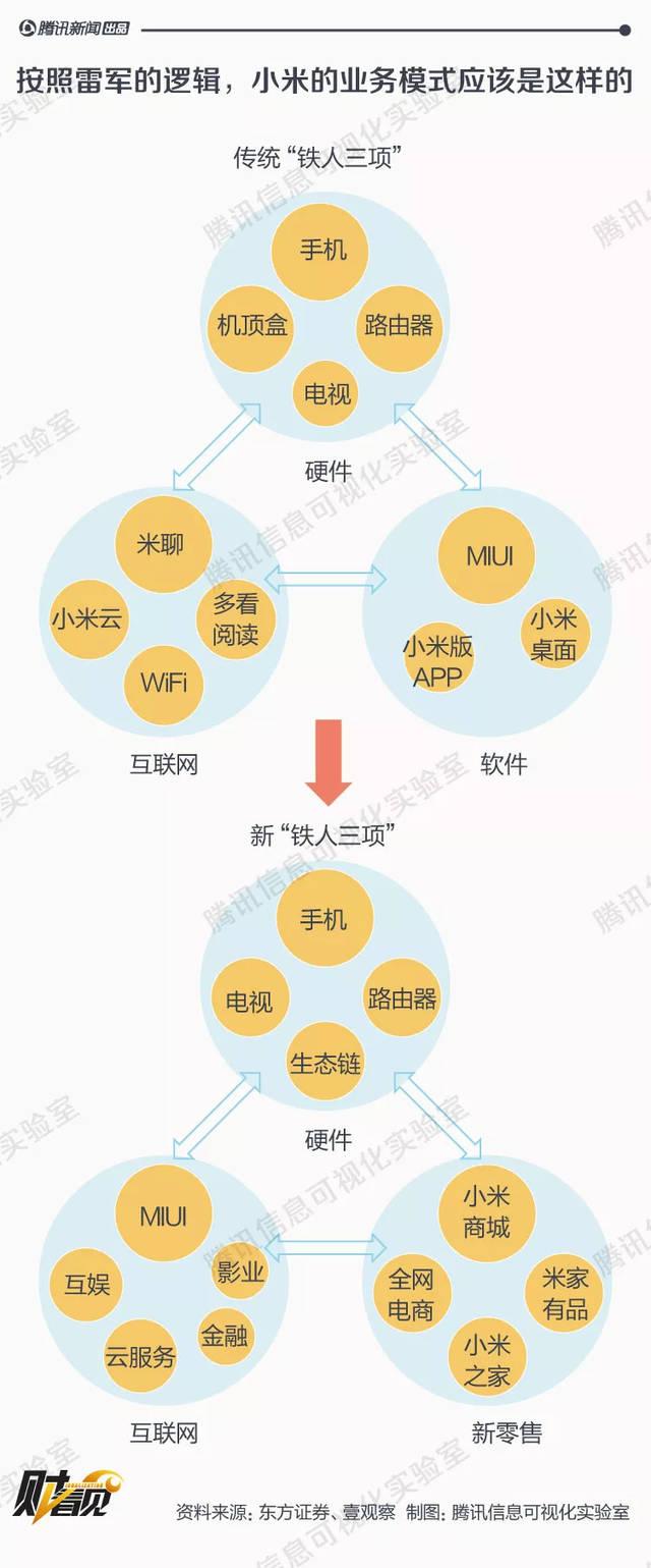 颠覆认知:小米超大ipo启动,7张图看清雷军的商业版图!图片