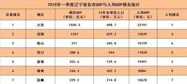2021各省一季度gdp辽宁_2021年一季度东北地区各城市GDP及增速排行榜出炉