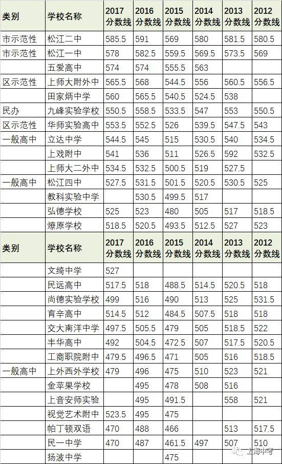 上海248所舞蹈近6年排名分数线录取汇总!考高中高中艺图片