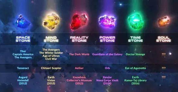 复仇者联盟35颗宝石