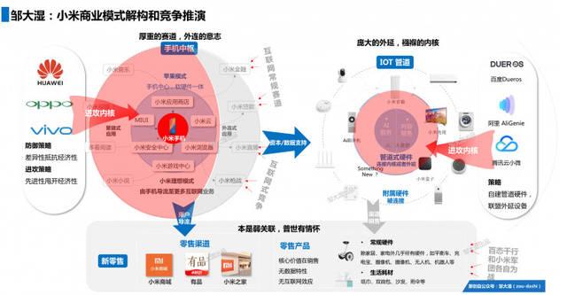 剖析小米商业模式,『铁人三项』的幕后真相图片