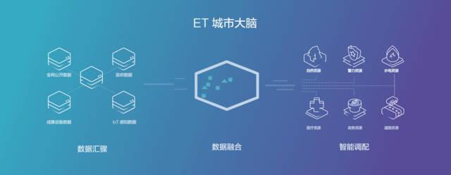 并发布了战略产品「智能云」,宣布开放腾讯在计算机视觉,智能语音识别