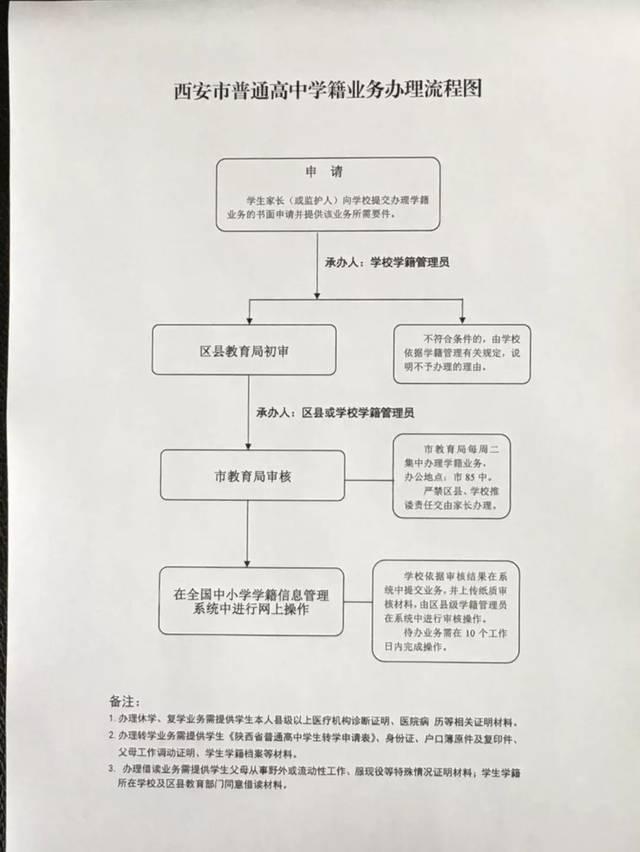 附:西安市普通高中学籍业务办理流程图辽宁省高中教育厅直属图片