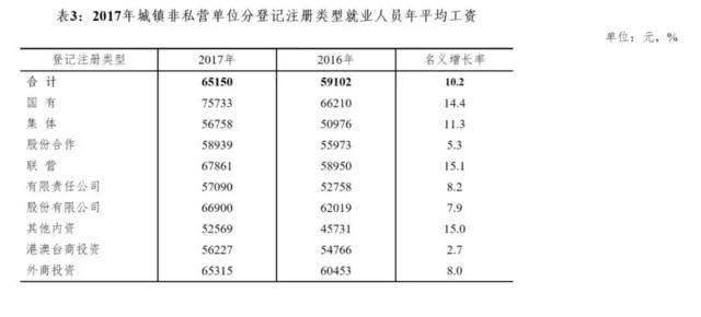 蚌埠人均工资_蚌埠医学院