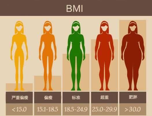 人体正常血压_血压,血糖,体重!正常身体健康数据是多少?