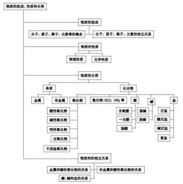 干货| 高中化学知识结构图,附67个必考离子方程式!