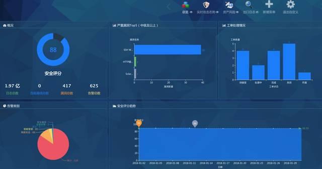 中国福利彩票:如何通过锐捷bds大数据安全平台为福彩业务保驾护航