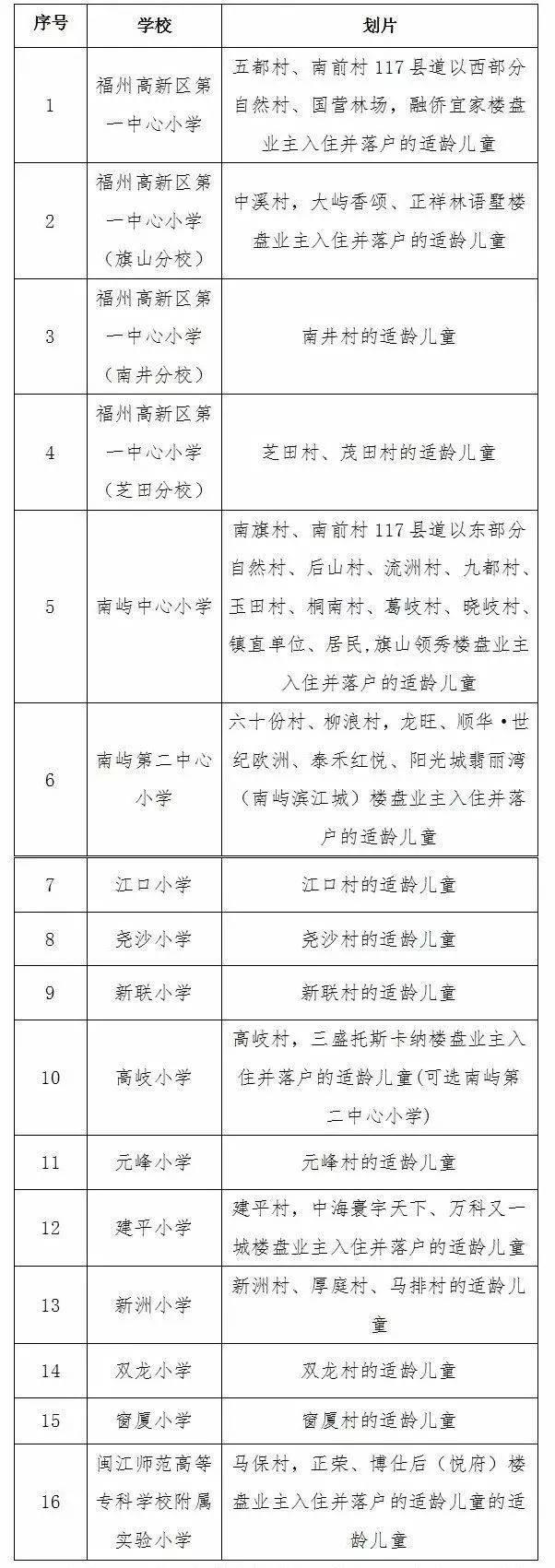 福州小学划片_福州高新区小学划片,小升初政策出炉!