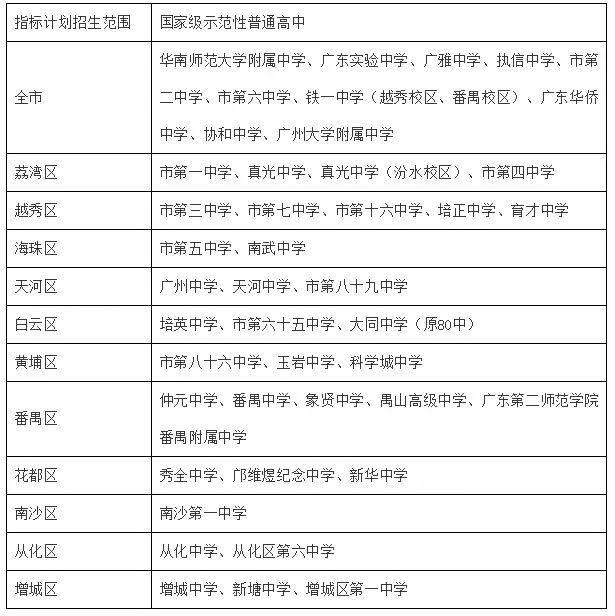 四,每个指标毕业生都报考上述各所国家级示范性普通高中的初中计划高中部华师广州附中图片