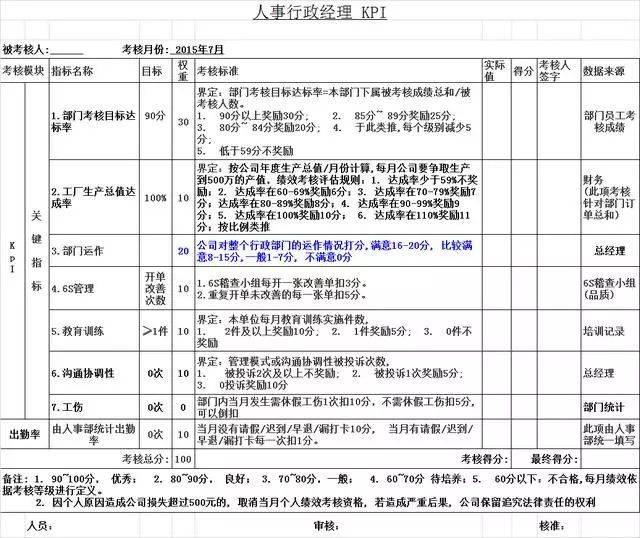 人事考核_分享:10个岗位员工kpi绩效考核表!附:(会计,主管,人事