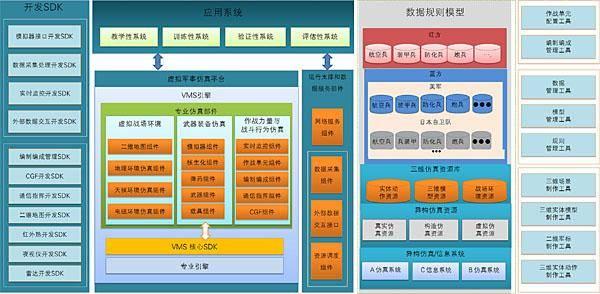 火力等应用系统要素,具备各军兵种分队级作战仿真应用系统的二次开发