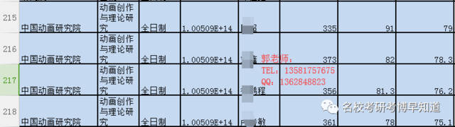 【北京电影学院动画创作理论与研究】考研分数线,参考图片