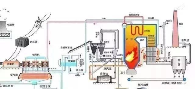 你会看到发电机,汽轮机,冷凝器,给水泵,锅炉等在整个工作循环的作用↓