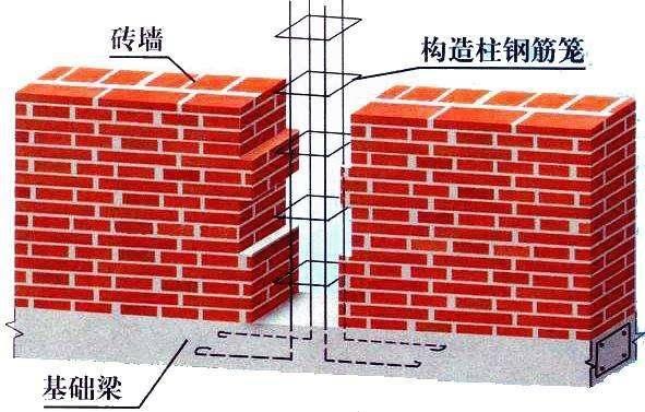 二次结构柱子支模图片