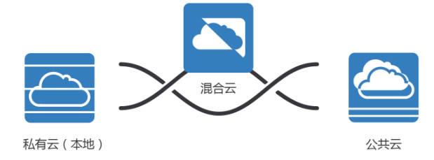 龙腾云高速通道服务助您轻松实现云网互通图片