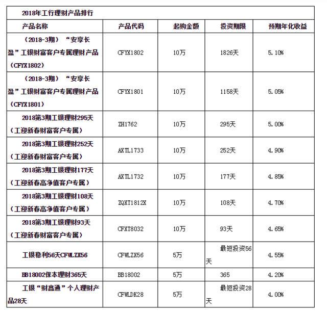网络理财产品排行榜_2018工商银行理财产品排行