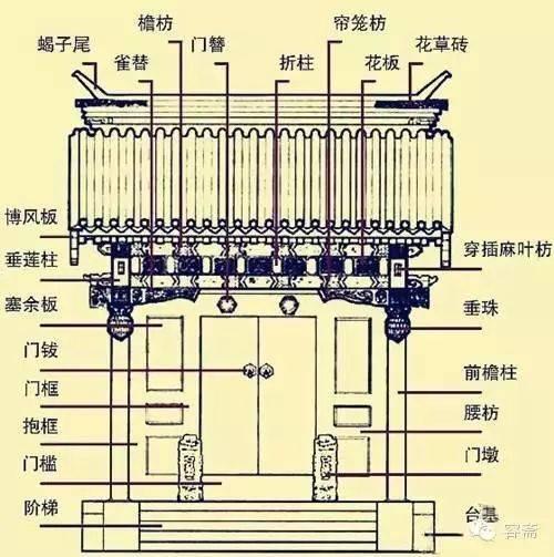 大式做法,垂柱多为圆柱头,雕风百柳或垂莲花;小式做法,垂柱头多为方形图片
