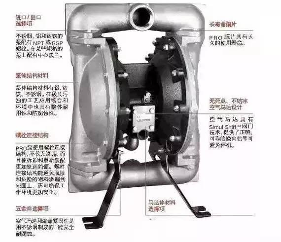 电动,液动三种,即以压缩空气为动力源的气动隔膜泵,以电为动力源的图片