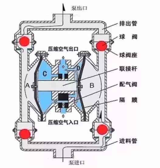隔膜泵的最全知识介绍,涨姿势了!图片