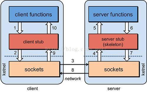 Java实现的一个原生RPC例子