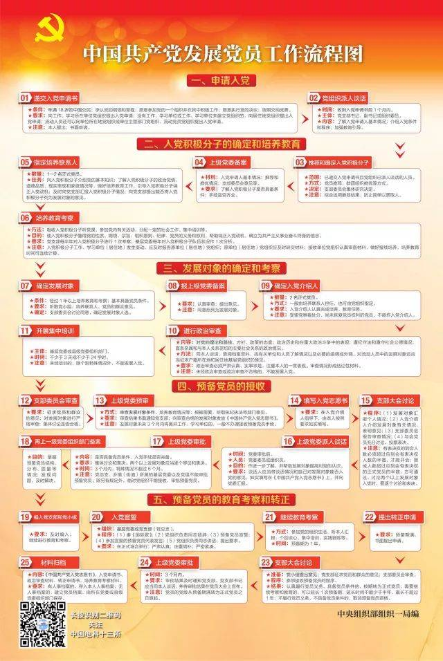 党务常识|中国共产党发展党员工作流程图